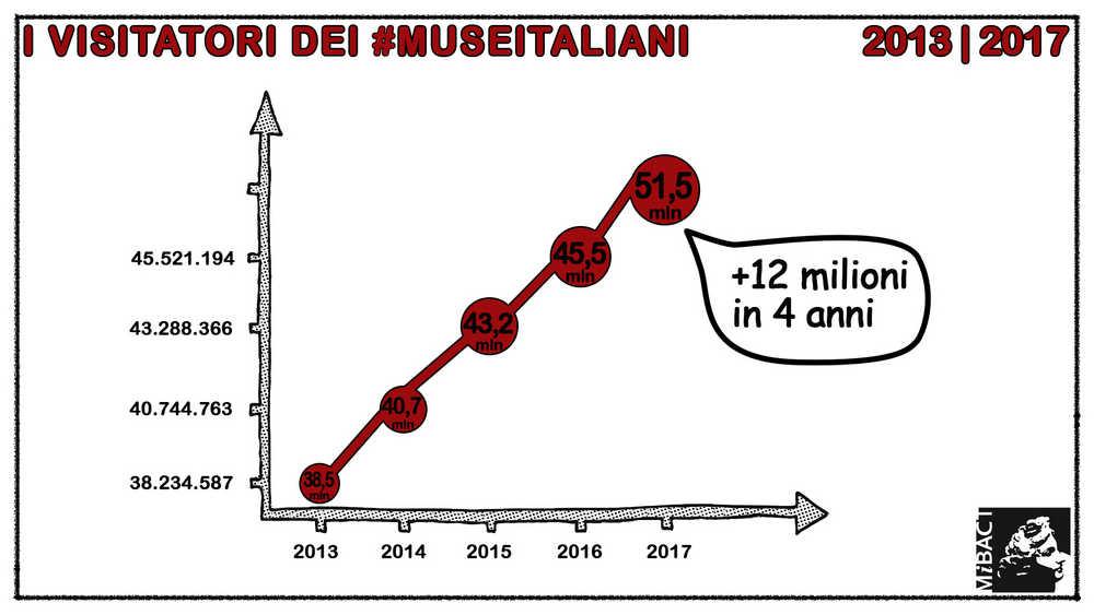 Dati dei visitatori nei musei italiani negli ultimi anni. Immagine diffusa dal MiBACT