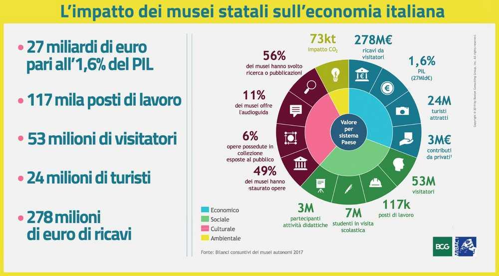 I musei statali generano 117mila posti di lavoro e 27 miliardi di euro sul PIL. Ecco lo studio di BCG