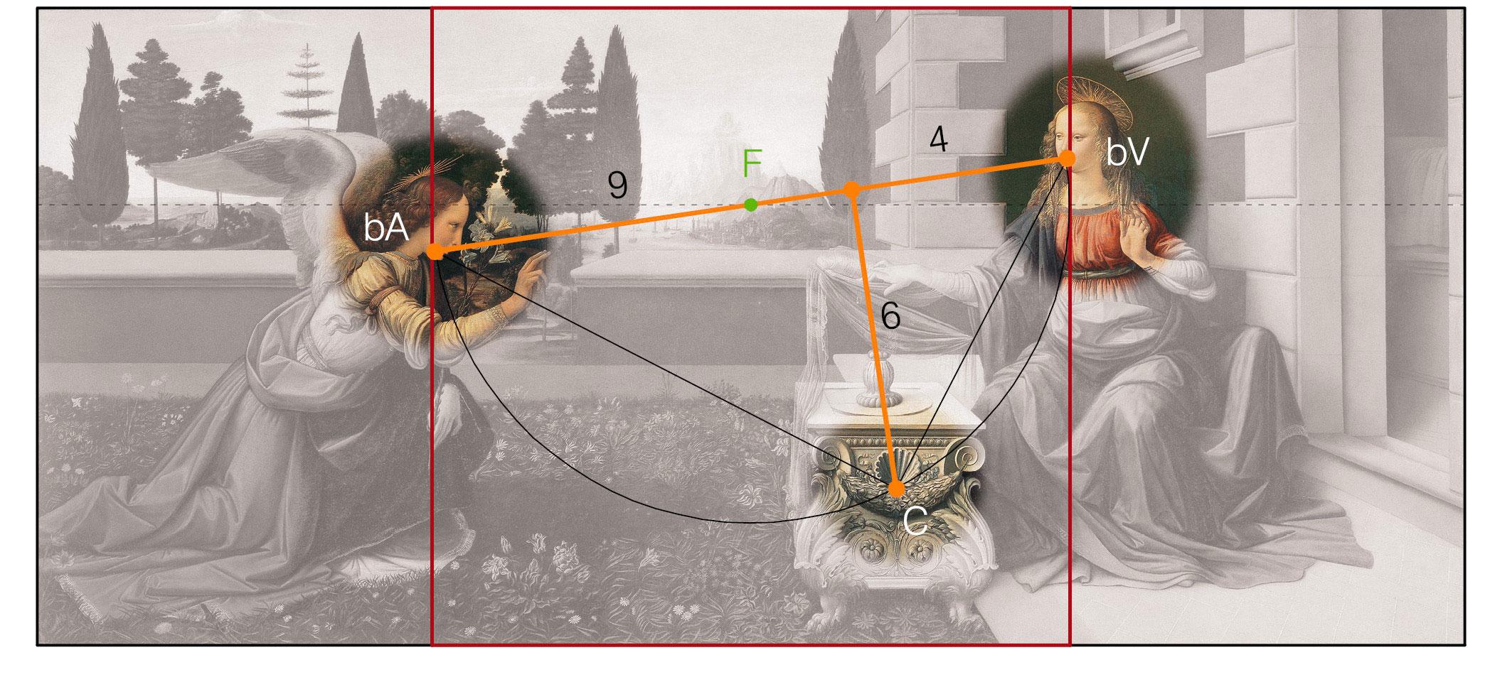 La semicirconferenza con centro nel punto di fuga, passa per le bocche dei personaggi e per la conchiglia sul fianco del portaleggio