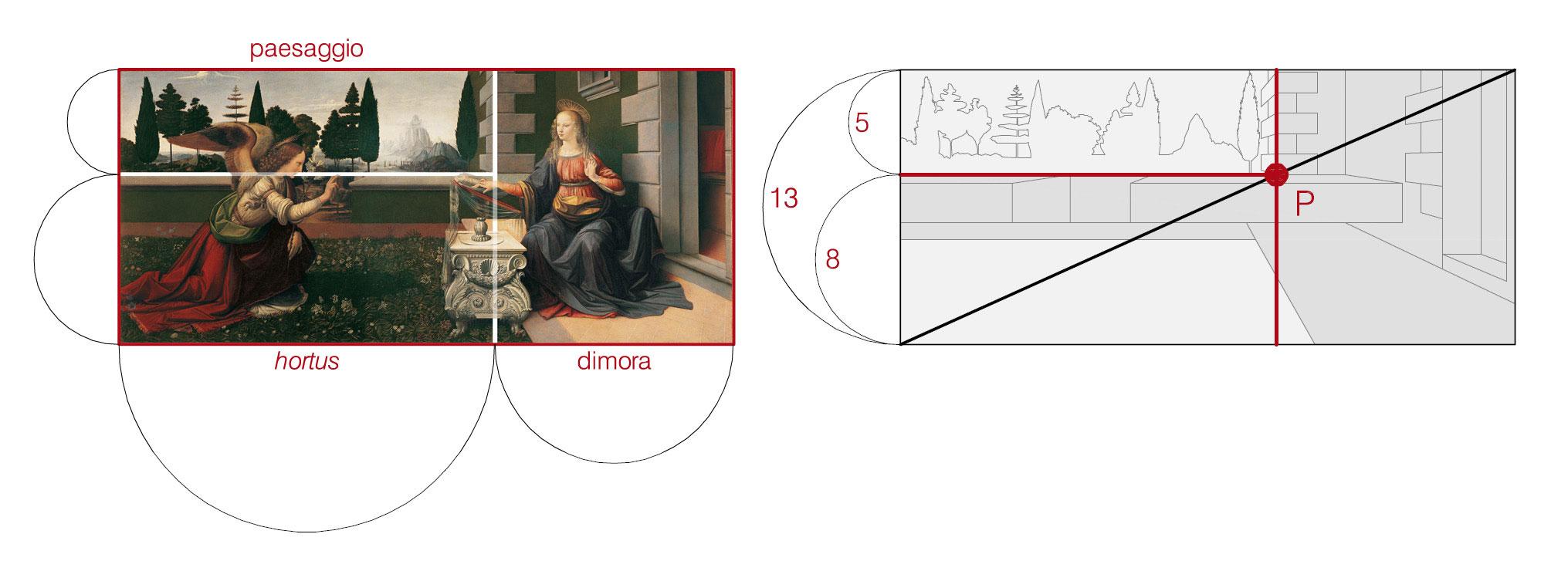 Paesaggio, hortus e dimora si dispongono in una trama geometrica che ne definisce i rapporti secondo la perfetta proporzione.  Le due linee perpendicolari, bancale del muretto e spigolo della dimora, si incrociano in un punto focale che raccorda le partiture: al di sopra il messaggio dichiarato delle 5 pietre d'angolo